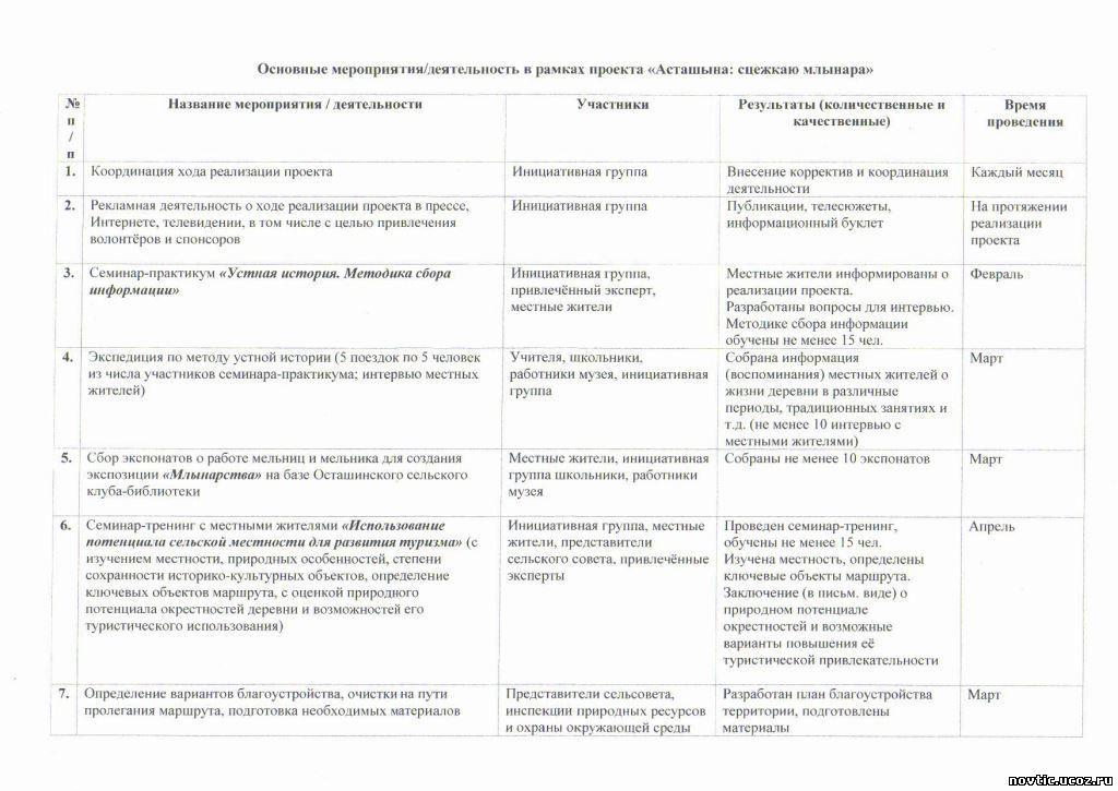 http://novtic.ucoz.ru/IMGP2712.jpg